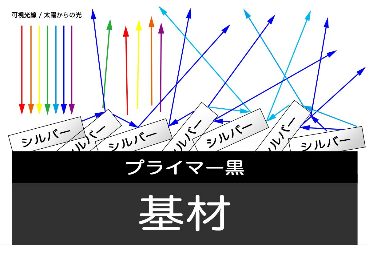 [ BLシルバーコートRT ] : トップクリアーを掛けると黒くなる、青くなる… その理由